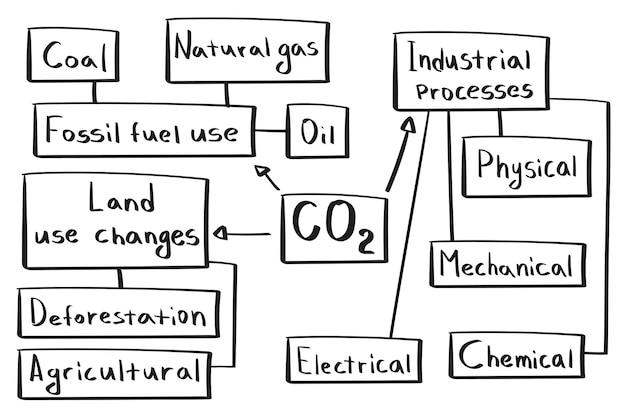 Conceito de dióxido de carbono e tipos de obtenção de mapa mental em estilo manuscrito.