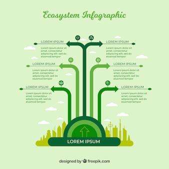 Conceito de ecossistema verde infográfico