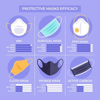 Conceito de eficácia de máscaras protetoras