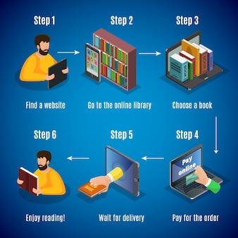 Conceito de etapas de compra de livraria on-line isométrica com pagamento de escolha de livro de pesquisa de loja para entrega de pedido em espera isolada