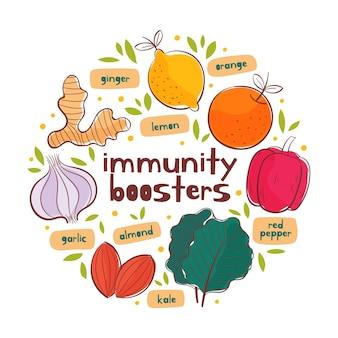 Conceito de impulsionadores do sistema imunológico