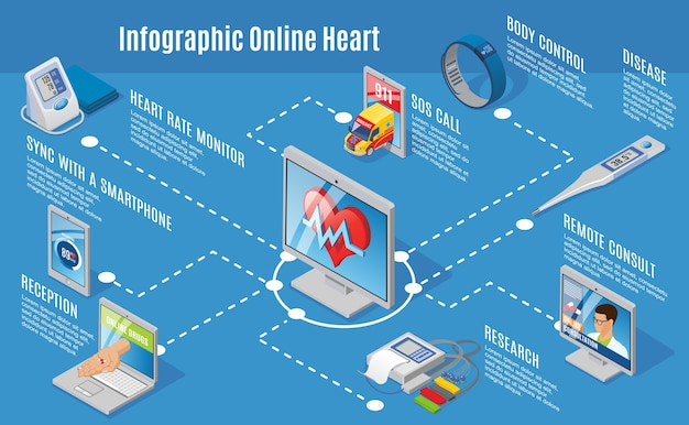 Conceito de infográfico de assistência médica digital isométrica