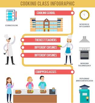 Conceito de infográfico de aula de culinária