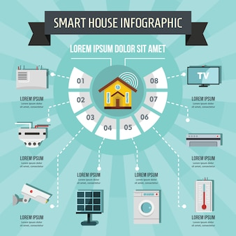 Conceito de infográfico de casa inteligente, estilo simples