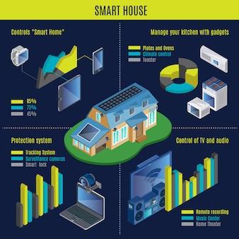 Conceito de infográfico de casa inteligente isométrica