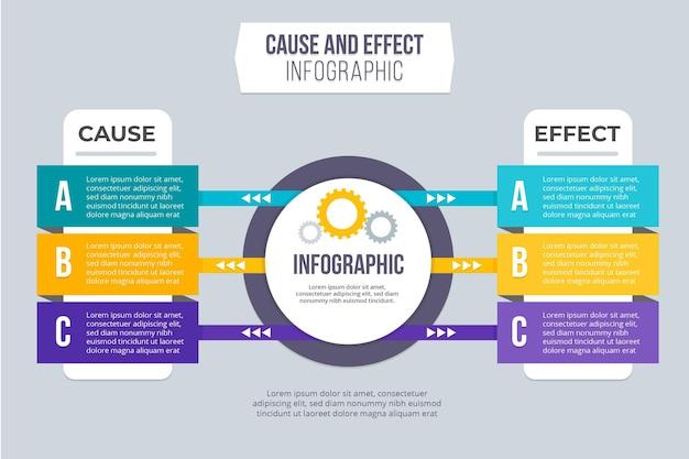 Conceito de infográfico de causa e efeito