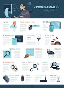 Conceito de infográfico de codificação de tecnologia