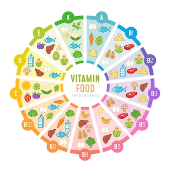 Conceito de infográfico de comida de vitamina