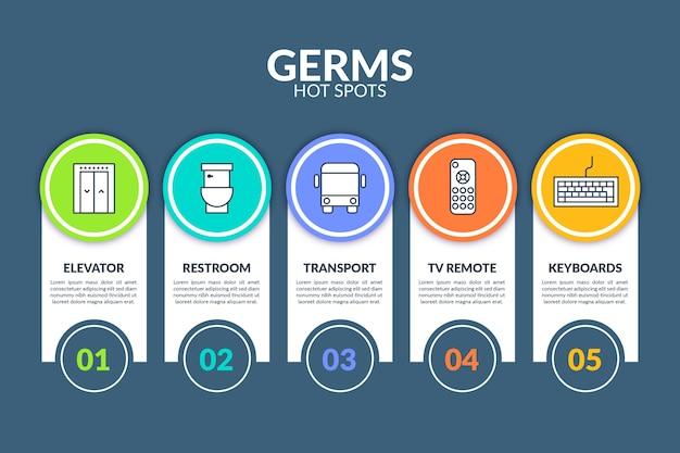 Conceito de infográfico de pontos quentes de germes