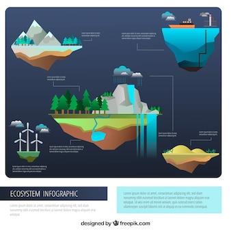 Conceito de infográfico ecossistema