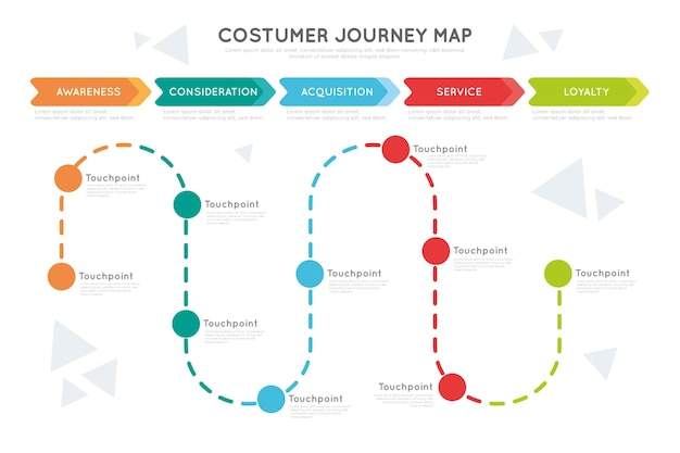 Conceito de mapa de jornada do cliente Vetor grátis
