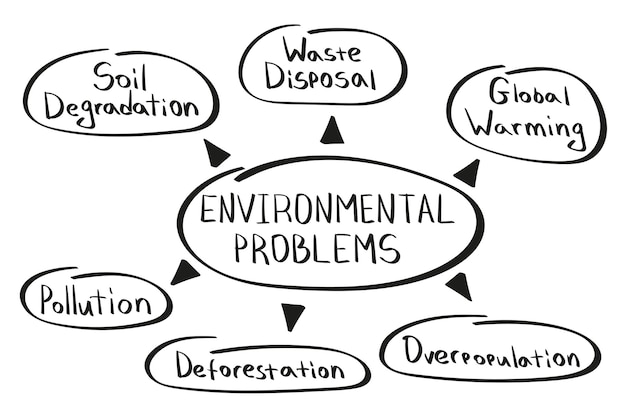 Conceito de mapa mental de problemas ambientais no estilo manuscrito.