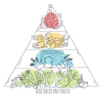 Conceito de nutrição de design de pirâmide alimentar