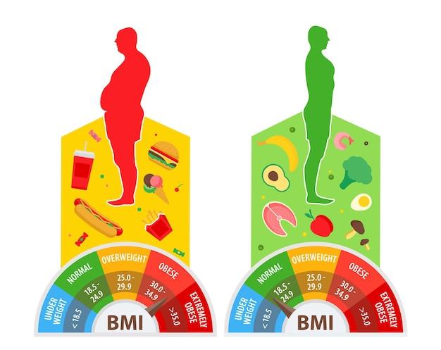 Conceito de perda de peso índice de massa corporal homem antes e depois da dieta e fitness