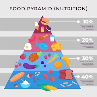 Conceito de pirâmide alimentar