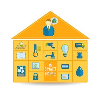 Conceito de tecnologia de automação residencial inteligente