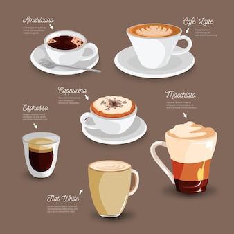 Conceito de tipos de café