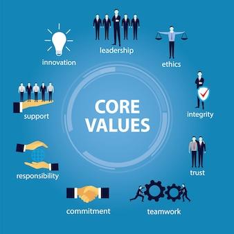 Conceito de valores do negócio