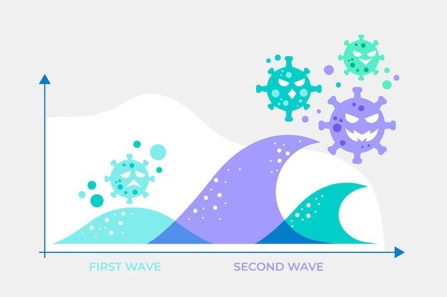 Conceito gráfico da segunda onda do coronavirus ilustrado