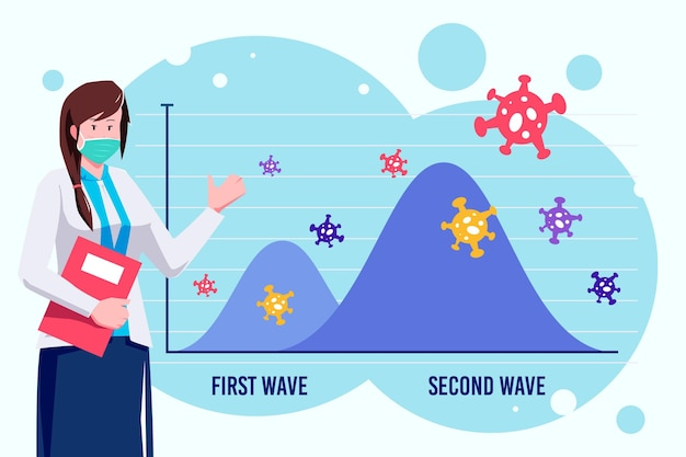 Conceito gráfico ilustrado de segunda onda de coronavírus
