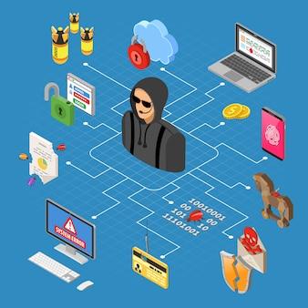 Conceito isométrico de atividade hacker