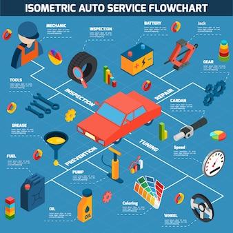 Conceito isométrico de auto serviço