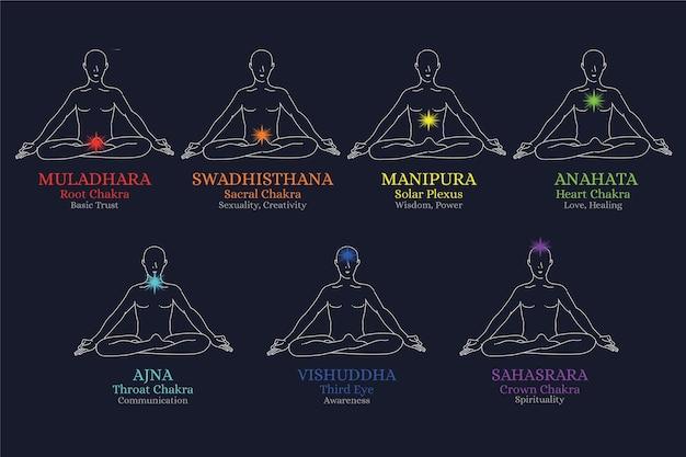 Conceito místico de chakras do corpo