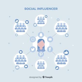 Conceito moderno de influenciador social