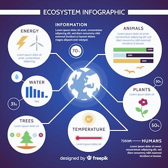 Conceito moderno de infográficos do ecossistema