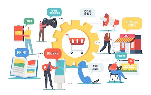 Conceito omnichannel, diversos canais de comunicação entre vendedor e cliente. marketing digital, compras online. personagem use e-mail, redes sociais, call center. ilustração em vetor desenho animado