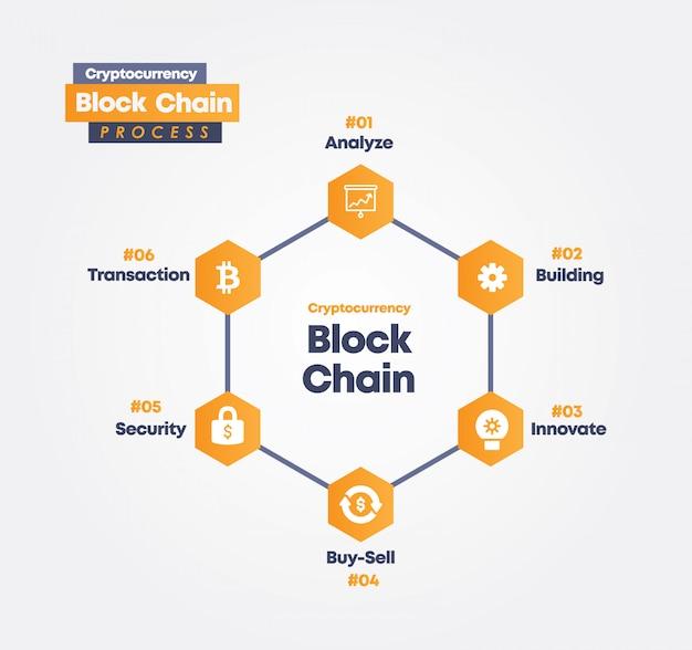 Concorrência block chain process info-graphic