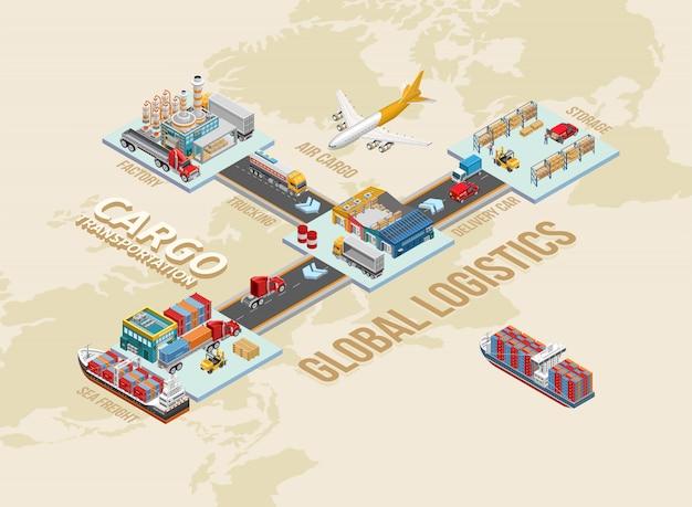 Conexões entre várias partes da logística global