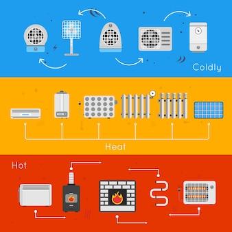 Configuração de sistemas de aquecimento