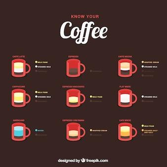 Conheça o seu café