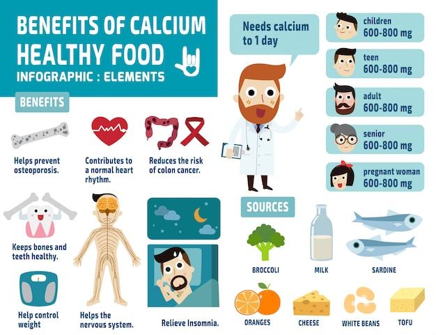 Conjunto de benefícios do infográfico de cálcio
