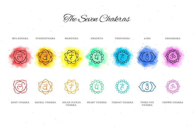 Conjunto de chakras coloridos