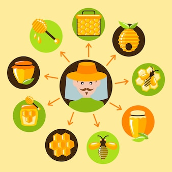 Conjunto de elementos de mel