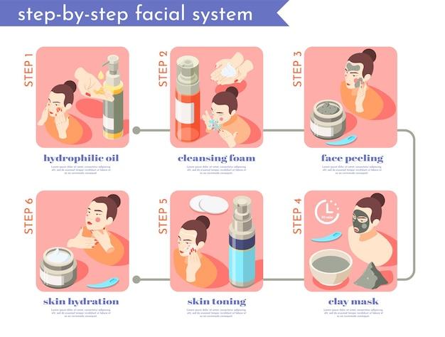 Conjunto de etapas isométricas para cuidados com o rosto e a pele