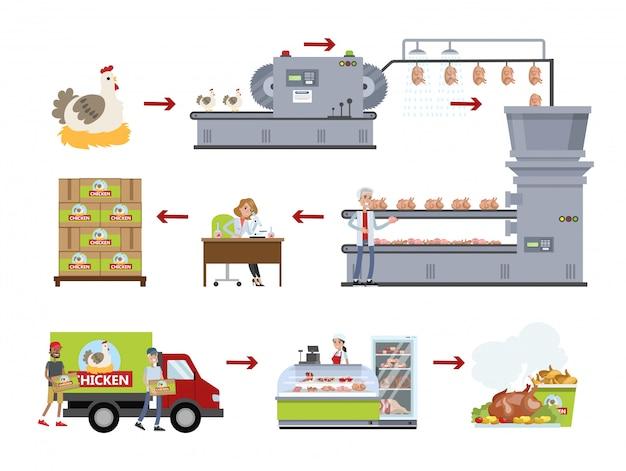 Conjunto de fábrica de frango. fazendo carne na planta.