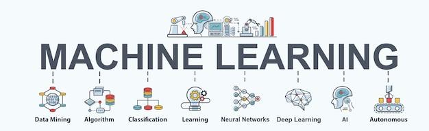 Conjunto de ícones de web de banner de aprendizado de máquina, mineração de dados, algoritmo e rede neural.