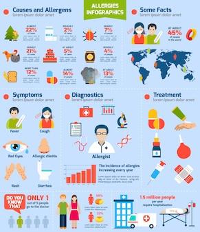 Conjunto de infografia de alergias