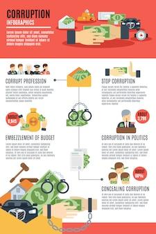 Conjunto de infografia de corrupção
