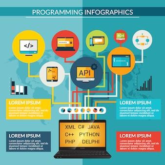 Conjunto de infografia de programação