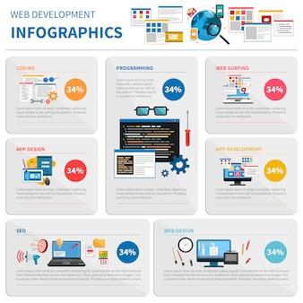 Conjunto de infográfico de desenvolvimento web