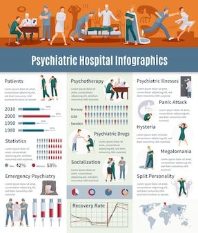 Conjunto de infográfico de doenças psiquiátricas