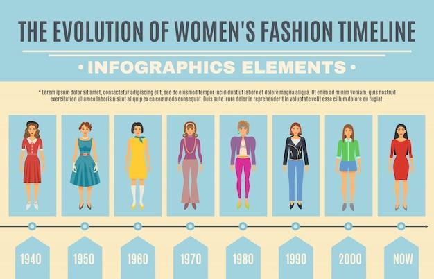 Conjunto de infográfico de evolução de moda