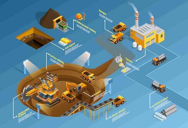 Conjunto de infográfico de mineração
