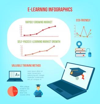 Conjunto de infográficos de educação on-line