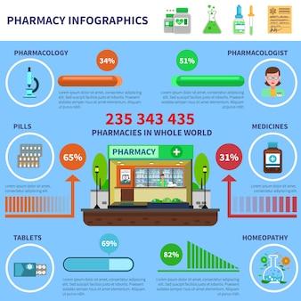 Conjunto de infográficos de farmácia
