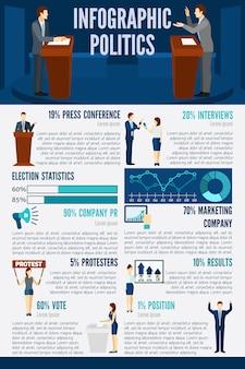 Conjunto de infográficos de política